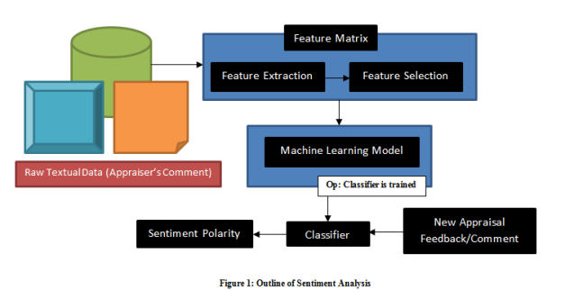 Outline of Sentiment Analysis